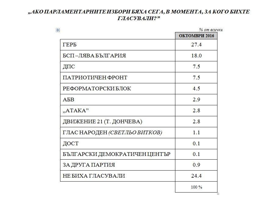 - Ако изборите бяха днес, за кандидата на ГЕРБ Цецка Цачева щяха да гласуват 25,4%, а за ген. Румен Радев, издигнат от БСП – 18 на сто. Това сочи...