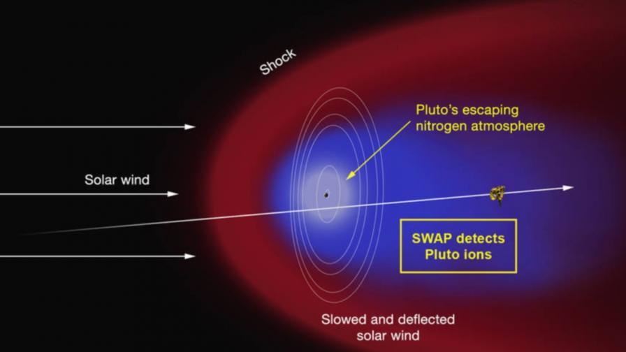 Схема на образуването на опашката на Плутон