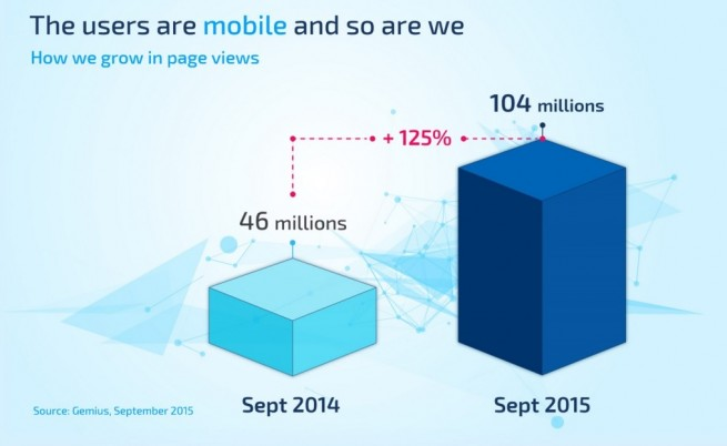 Онлайн пазарът скочи