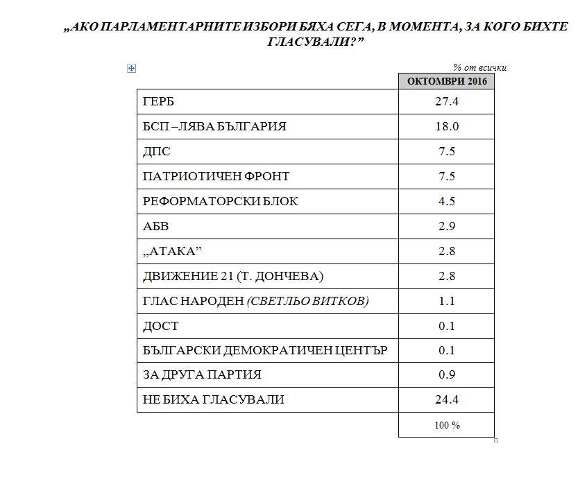 """Ако изборите бяха днес, за кандидата на ГЕРБ Цецка Цачева щяха да гласуват 25,4%, а за ген. Румен Радев, издигнат от БСП – 18 на сто. Това сочи представително проучване на агенция """"Медиана"""", проведено в периода 4 – 8 октомври, сред 998 пълнолетни души."""