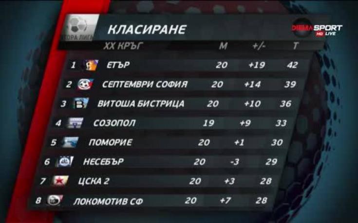 Обзор на Втора лига, 20-и кръг (трета част)