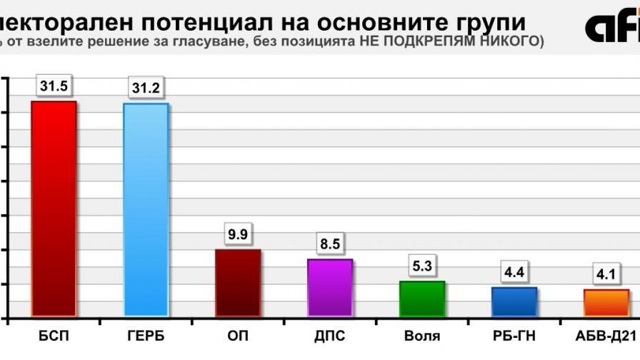 Изненадата на вота е Марешки, кой държи ключа към коалицията