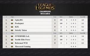 GplayBG начело след първите три игрални дни на League of Legends Champions Bulgaria
