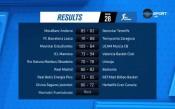 Най-интересното от 28-я кръг на Лига Ендеса и рекорда на Везенков