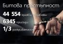 Повечето присъди в България условни или до 6 месеца