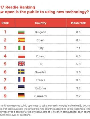 България е водач, а в дъното е Германия