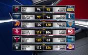 Какво се случи в мачовете в НБА на 4 ноември?