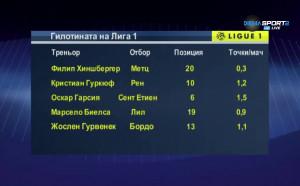 Гилотината на Лига 1