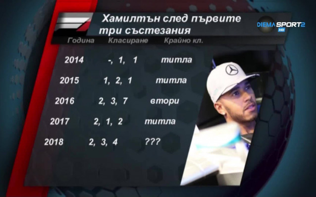 Четирикратният световен шампион Люис Хамилтън не започна по най-убедителния начин