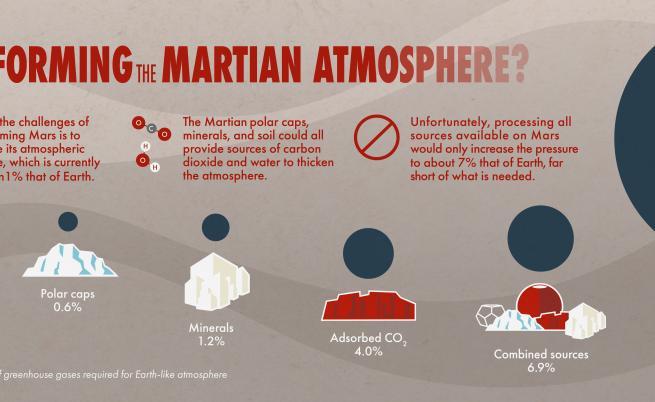 Източниците на въглероден диоксид на Марс и приносът им към атмосферното налягане