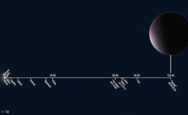 Приблизителните дистанции между различните ключови обекти в Слънчевата система. Мащабът на Farout не е реален спрямо останалите обекти.