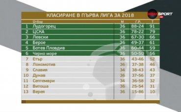 Как изглежда класирането в Първа лига за 2018-а?