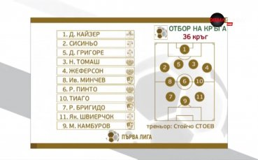 Стопроцентова класа за край на сезона в Първа лига