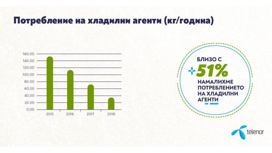 Теленор спести над 143 тона хартия през 2018 г.