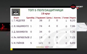 Тодор Неделев разбива конкуренцията при полузащитниците в 19-и кръг на efbet Лига