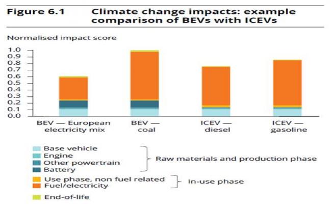 Фигура 3. Въздействия върху изменението на климата: сравнение между електромобили (BEVs) и коли с двигател с вътрешно горене (ICEVs), Доклад на Европейската агенция по околна среда, 2018 г.