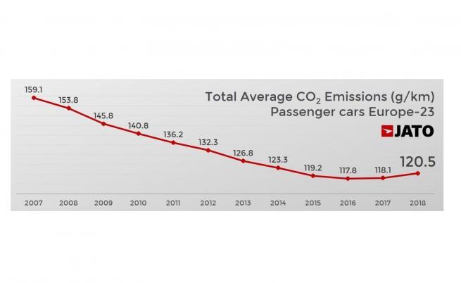 Фигура 1. Средни емисии на СО2 на леките автомобили в Европа-23, JATO Dynamics