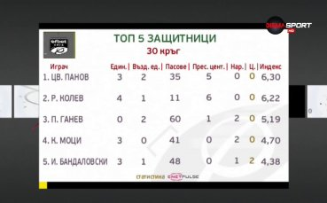 Вижте най-добрите 5-ма защитници на изминалия кръг в efbet Лига