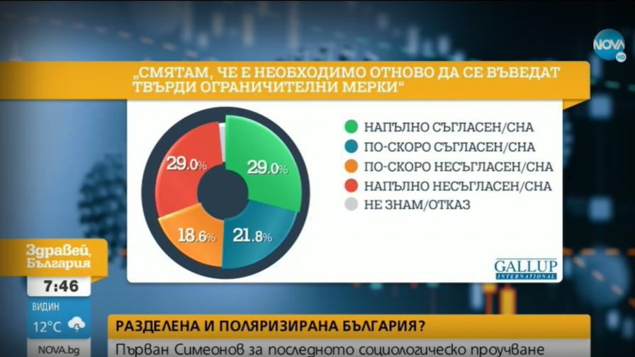 Социолог: Българите са разделени относно мерките за COVID-19