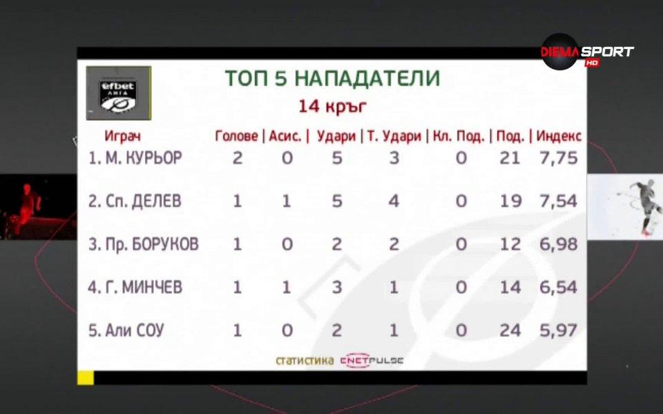 Вижте най-добрите стрелци от изминалия 14-ти кръг на efbet Лига