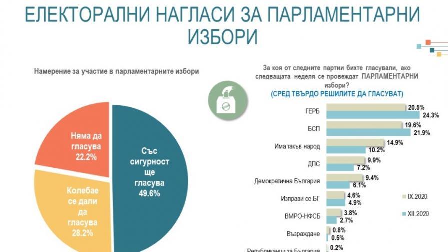 Алфа рисърч: За ГЕРБ биха гласували 24,3%, за БСП - 21,9%