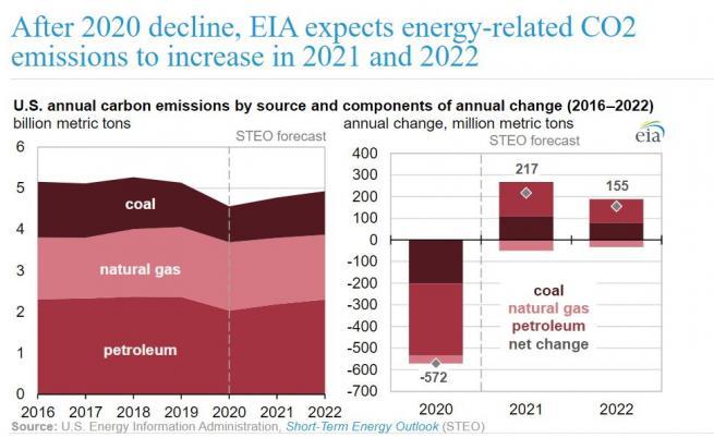 Фиг. 2 Изменение на енергийните СО2 емисии на САЩ в периода 2016-2022 г. (прогноза на Energy Information Administration от края на януари, 2021 г.)