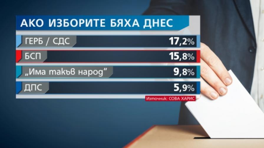 """""""СОВА ХАРИС"""": 4 партии със сигурност влизат в парламента"""