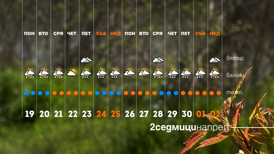 прогноза времето