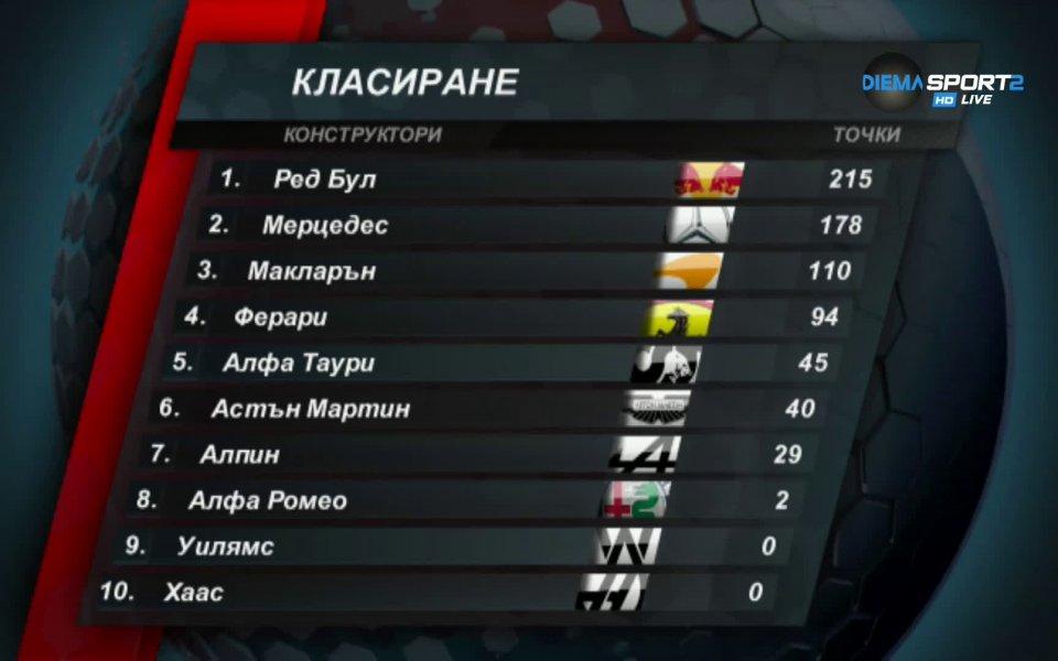 Пилотът на Ред Бул Макс Ферстапен спечели състезанието за Голямата