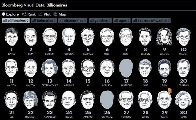 Бил Гейтс отново е най-богат